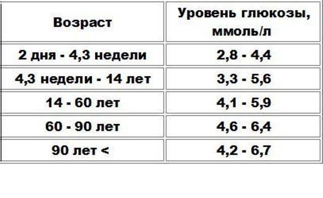 Уровень глюкозы в крови | medtronic diabetes russia