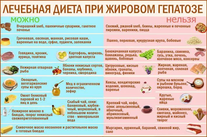 Диета 5а: показания к назначению, разрешенные продукты питания