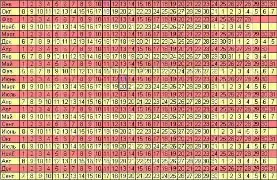 Календарь беременности по неделям - рассчитать