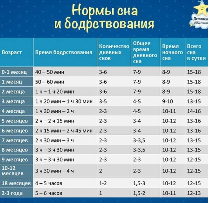Таблица сна и бодрствования ребёнка до года: режим, продолжительность и фазы отдыха новорожденного