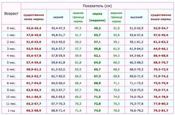 Вес девочек от рождения до года — таблица и график (воз)