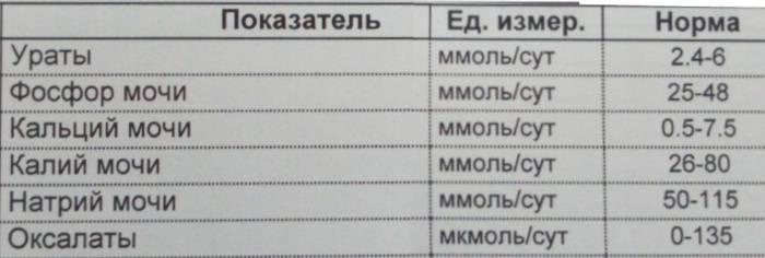 Диета при оксалатах   меню и рецепты диеты при оксалатах   компетентно о здоровье на ilive