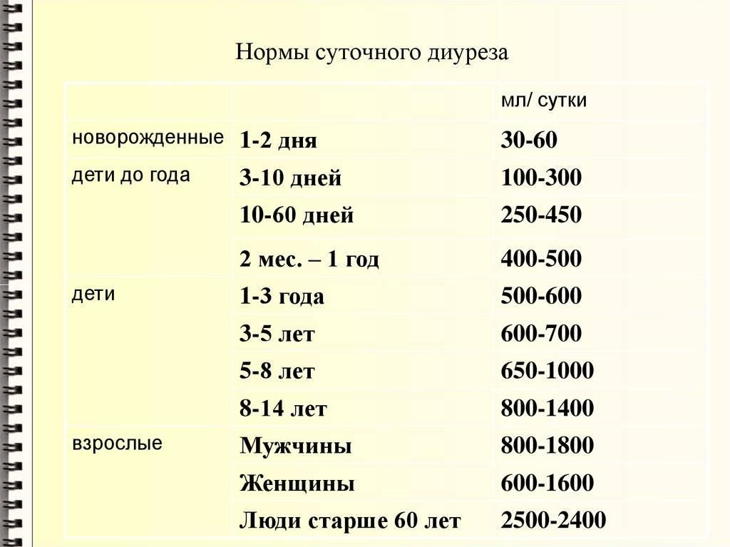 Норма суточного диуреза при беременности: правила сбора и таблица и пример расчета