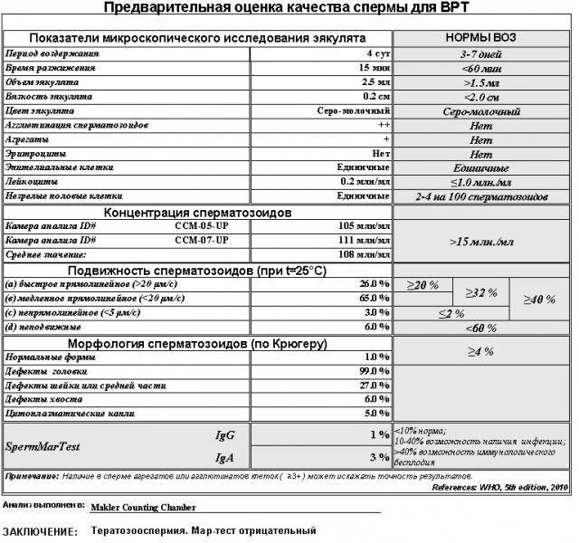 Комплексное исследование: спермограмма, mar-тест, биохимия спермы (цинк, лимонная кислота, фруктоза) + фотофиксация (3 препарата)