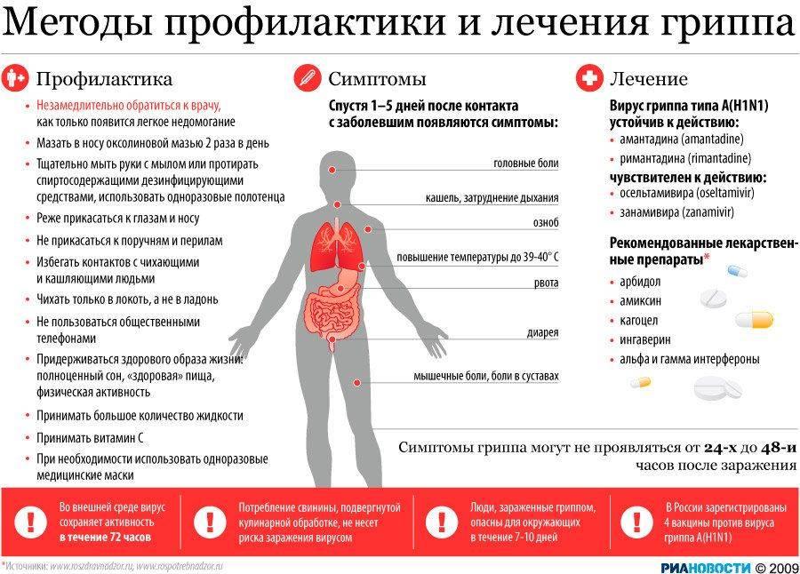 ➤ симптомы и виды осложнений гриппа: выбираем правильное лечение