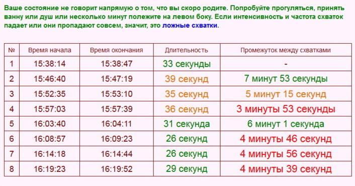 Интервал между схватками и периодичность: схватки минута через минуту,  каждые 10 минут, частота и длительность перед родами