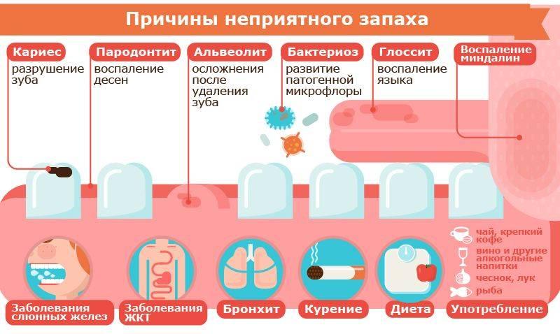 Причины и лечение неприятного запаха изо рта у ребенка