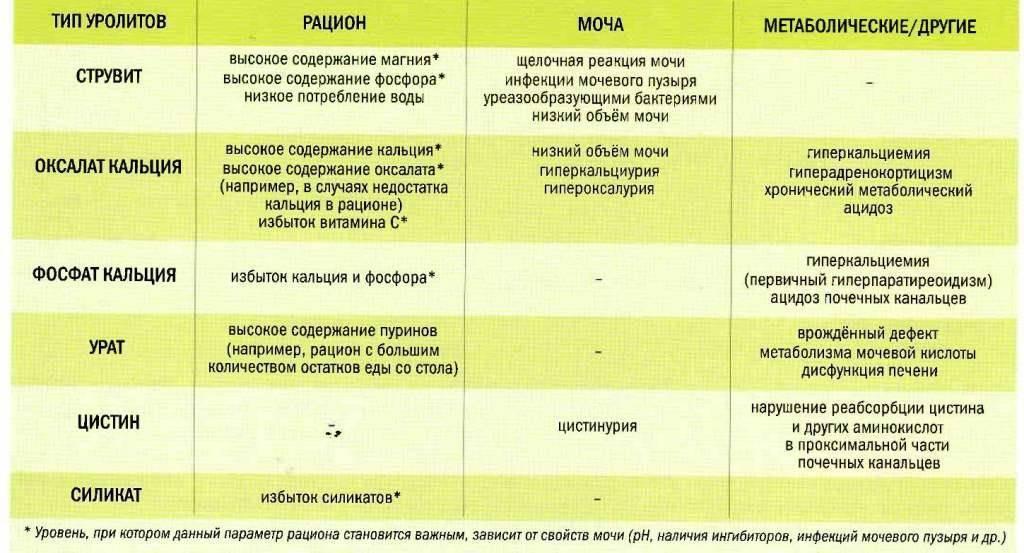 Диета при мочекаменной болезни у женщин