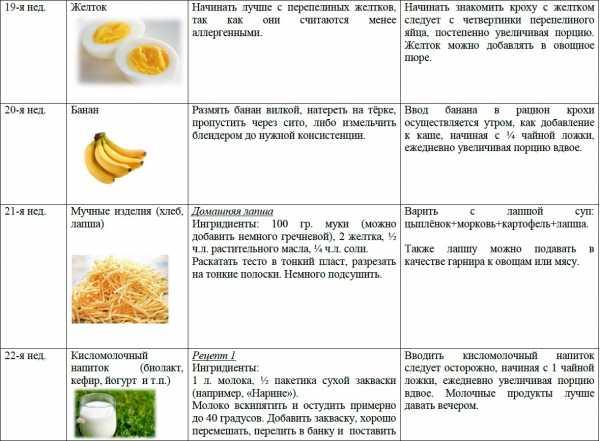 Можно ли перепелиные и куриные яйца при грудном вскармливании в первый месяц, польза