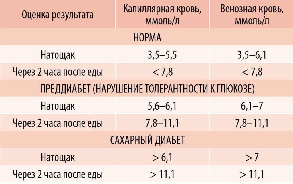 Сахар в крови норма у детей по возрасту