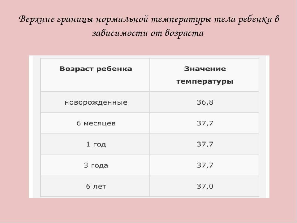 Какая температура должна быть у новорожденного в первые часы, дни и месяцы жизни
