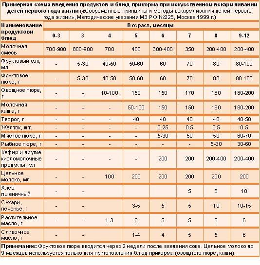 Янтарная кислота для детей: показания к применению, дозировка