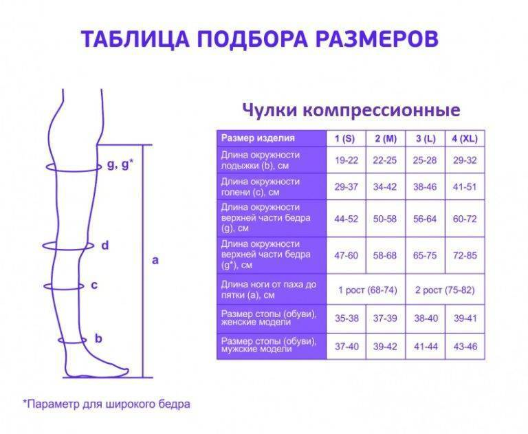 Компрессионные чулки для беременных: нужны ли и описание 4 классов, как выбрать размер