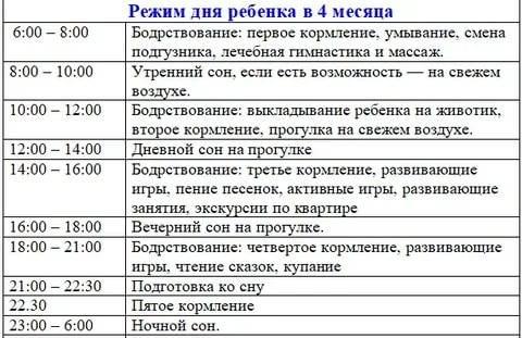 Режим дня 8-месячного ребенка: таблица, распорядок по часам