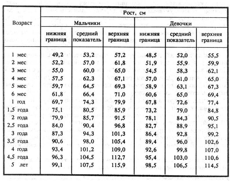 Ребенок 6 месяцев. календарь развития ребенка на 7я.ру