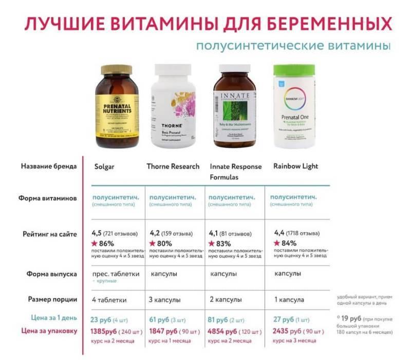 Витамины для беременных во 2 триместре: какие лучше