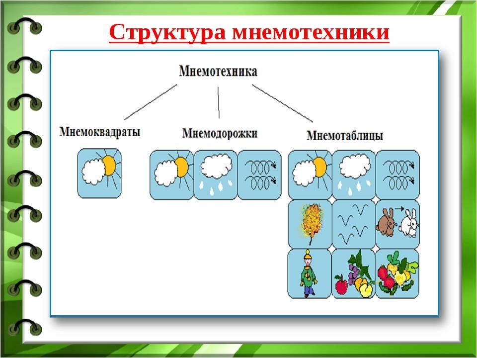 Мастер-класс «использование приёмов мнемотехники в развитии речи дошкольников»