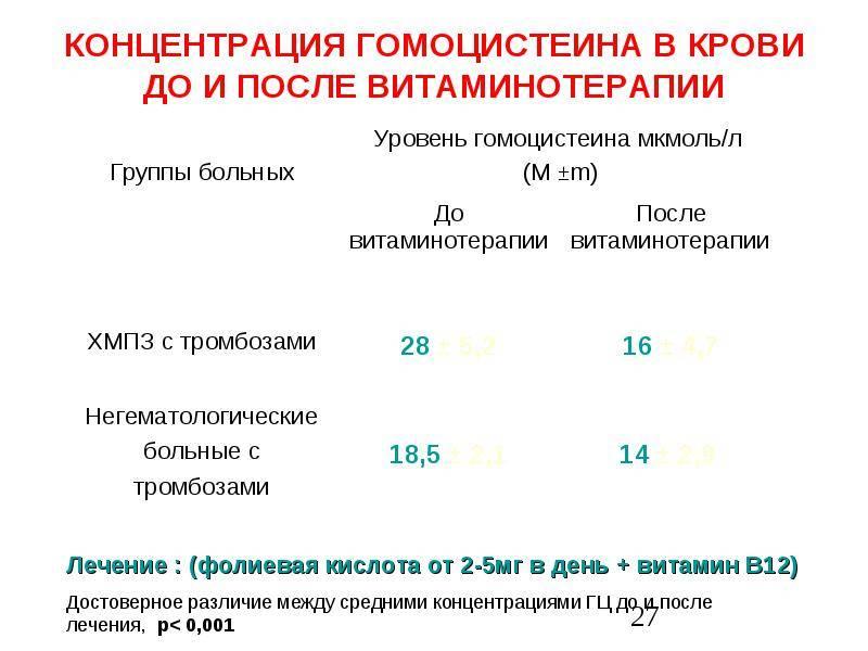 Гомоцистеин: цена анализа крови в лаборатории днком