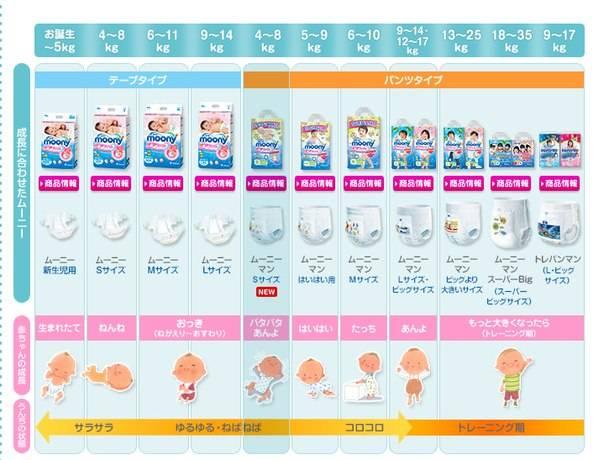 Расход памперсов для новорожденного на месяц: сколько подгузников уходит за день