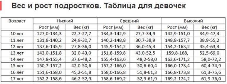Фигура в 12 13 14 15 16 17 18 лет рост вес