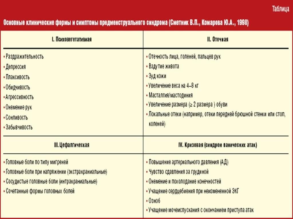 ᐉ как точно отличить пмс от беременности. как отличить пмс от беременности до задержки месячных - ➡ sp-kupavna.ru