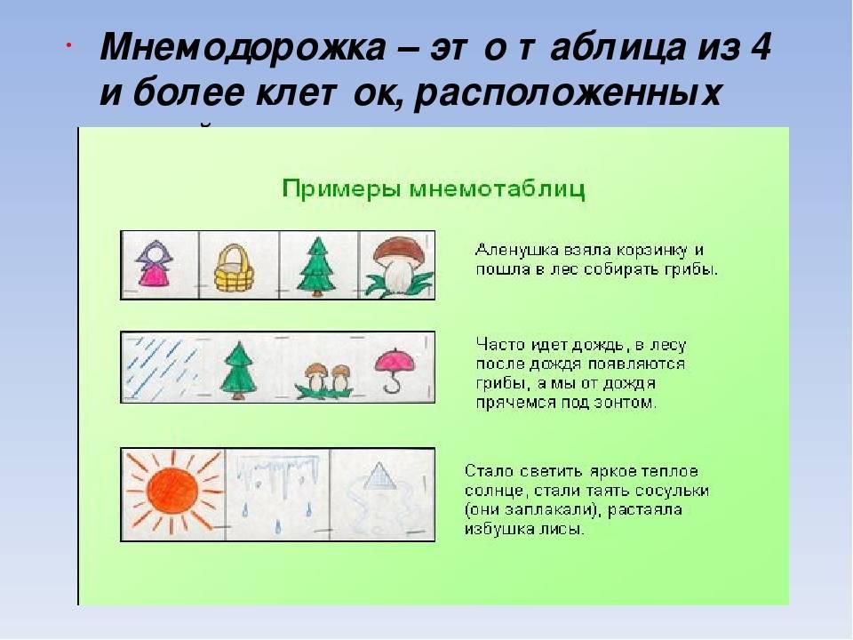 Мнемотехника для развития речи в детском саду, как средство работы над лексикой