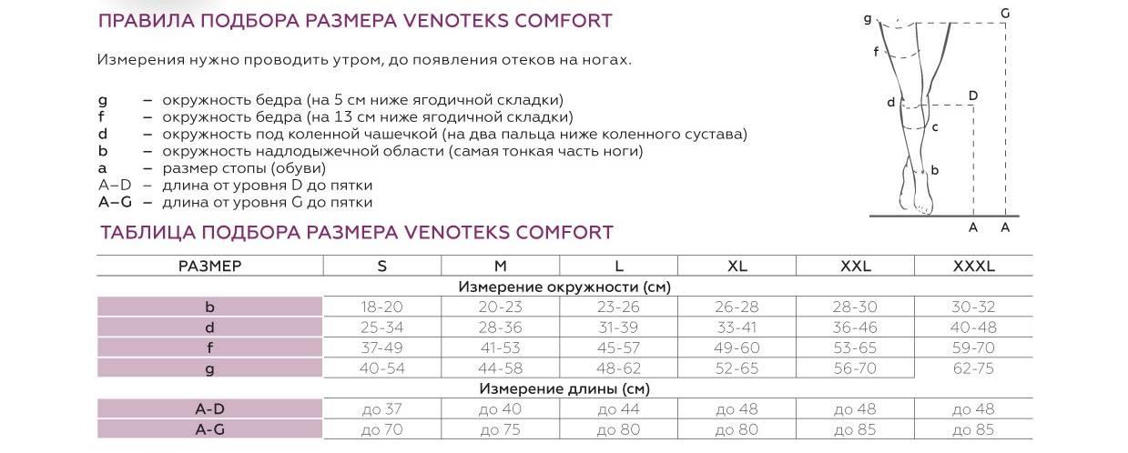 Рейтинг лучших компрессионных чулок для беременных