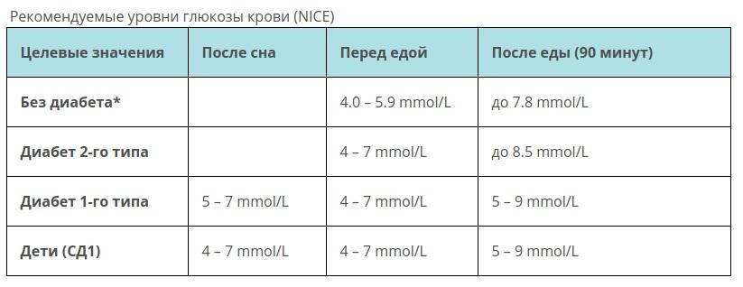 Трактовка анализа определение уровня сахара крови