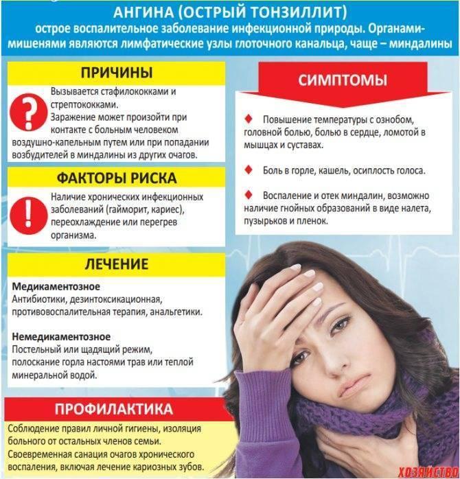 Лечение тонзиллита, как вылечить тонзиллит быстро и эффективно физеопроцедурами, симптомы болезни у взрослого без температуры