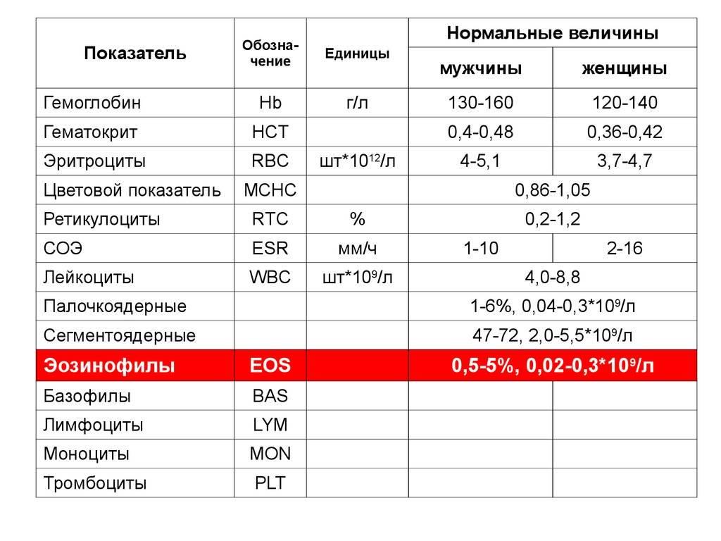 Почему повышены эозинофилы в крови у ребенка, причины их повышения - мед справочник