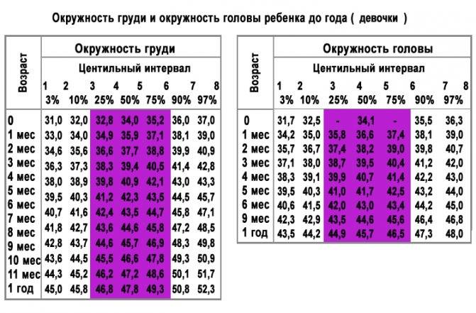 Таблица изменения роста и веса ребенка от 7 до 17 лет
