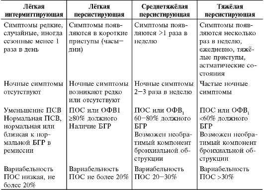 Методы профилактики бронхиальной астмы