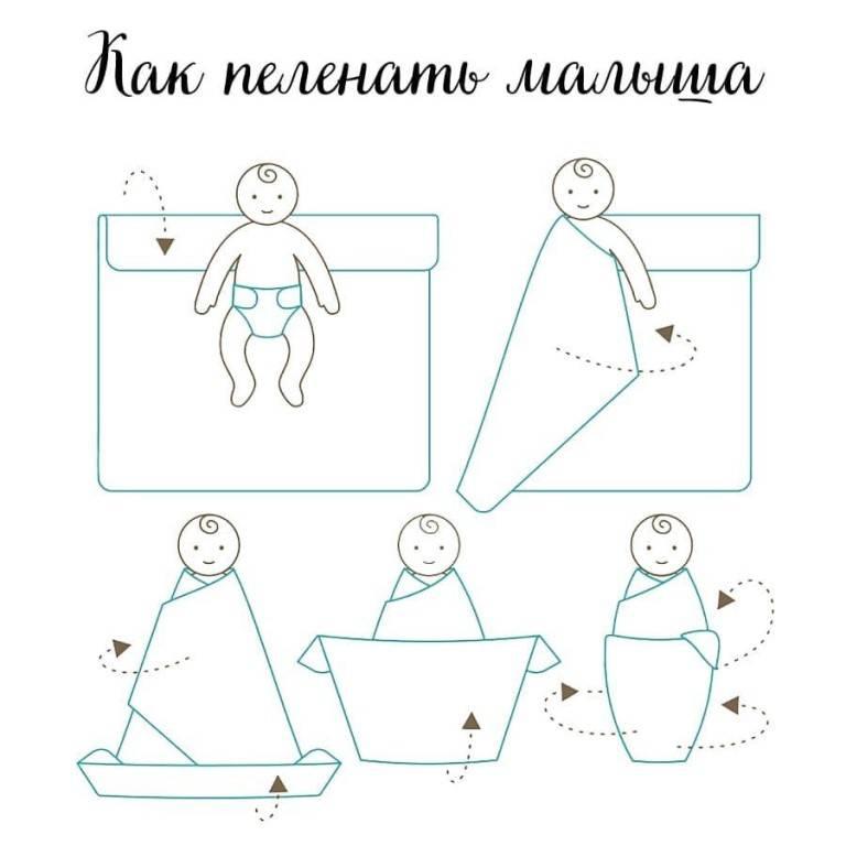 Сшить пеленку из трикотажа. пеленки фланелевые для новорожденных: фото, размер