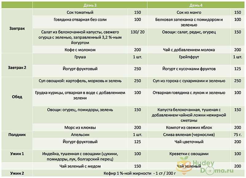 Диета после пищевого отравления у взрослых. фитомуцил сорбент.