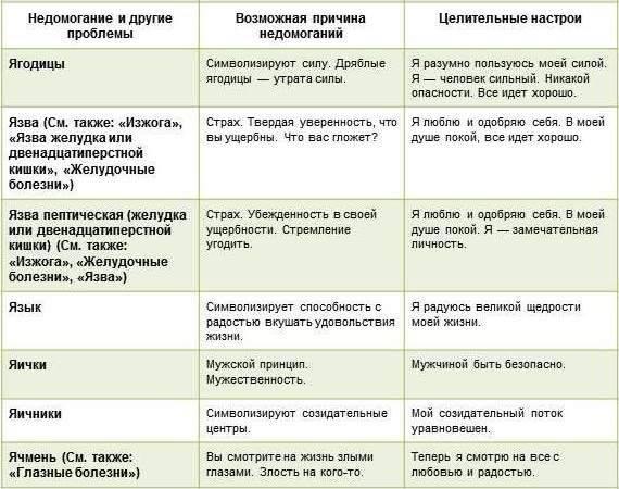 Психосоматика: симптомы, причины возникновения и способы устранения