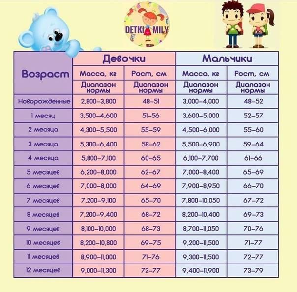 Сколько должен весить ребенок в 1 месяц: таблица норм веса и роста для новорожденных
