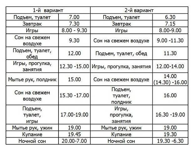 Режим дня ребенка в 8 месяцев + таблица по часам  
