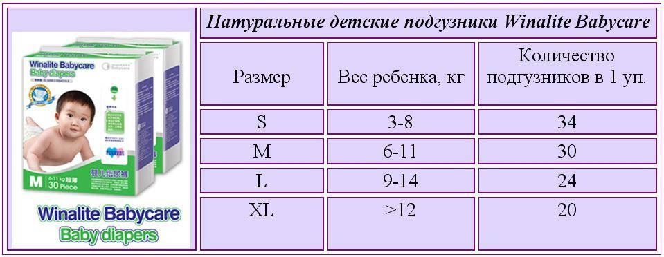Сколько памперсов нужно в день ребенку от 0 до 3 лет - mums.ru