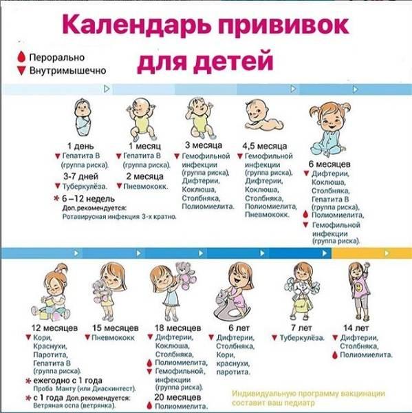 Прививку от коронавируса добавили в список обязательных 2021
