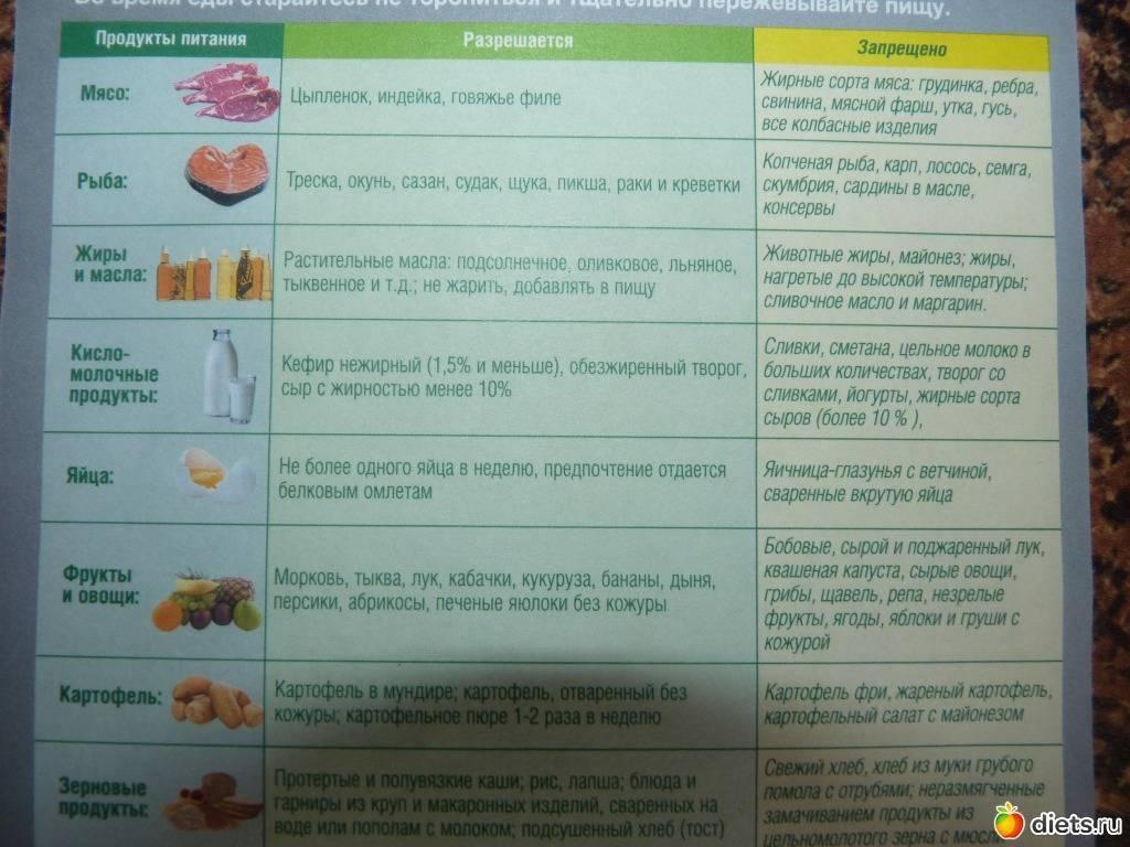 Диета стол 5 при панкреатите и заболеваниях печени