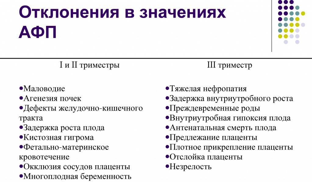 Анализ на афп                                            (анализ на альфа-фетопротеин)