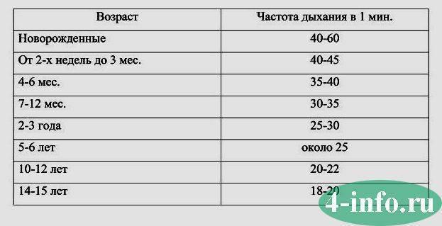 Пульс у детей, таблица по возрасту