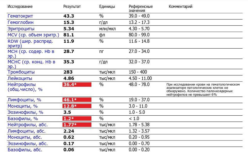 Автоматическая расшифровка общего анализа крови, нормы, отклонения от нормы. причины повышения и снижения показателей по возрасту: нейтрофилы, лейкоциты, эозинофилы, базофилы, лимфоциты, эритроциты, тромбоциты, цветовой показатель, соэ в таблице