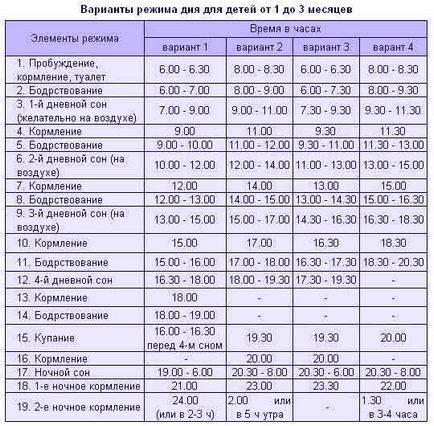 Режим дня ребенка в 11 месяцев по часам, таблица. распорядок дня