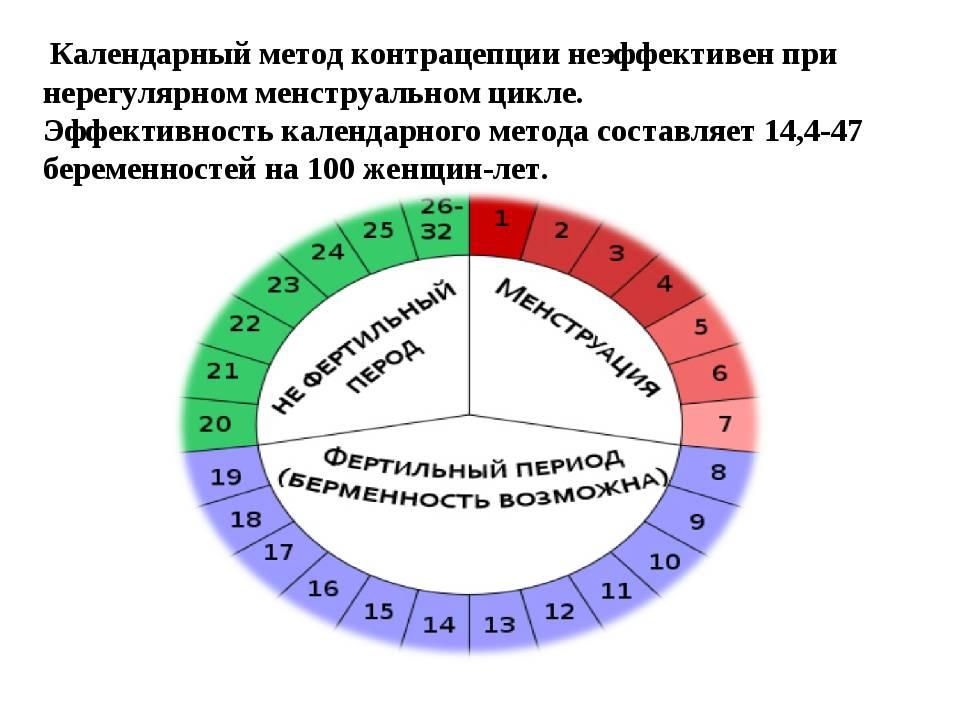 Фертильные дни: что это значит, как они связаны с овуляцией, и какое место занимает такой период у женщин в календаре ежемесячного цикла?