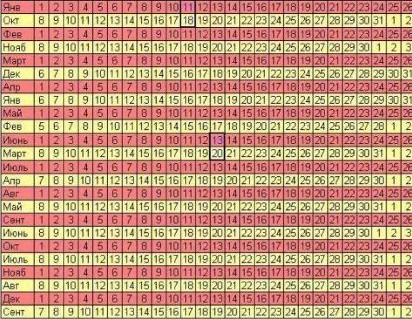 Калькуляторы беременности. расчет срока. календарь беременности по неделям. как рассчитать предполагаемую дату родов?