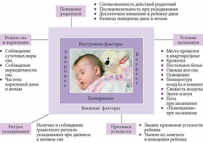 Лечение бессонницы у детей. клиника «восстановительная медицина»