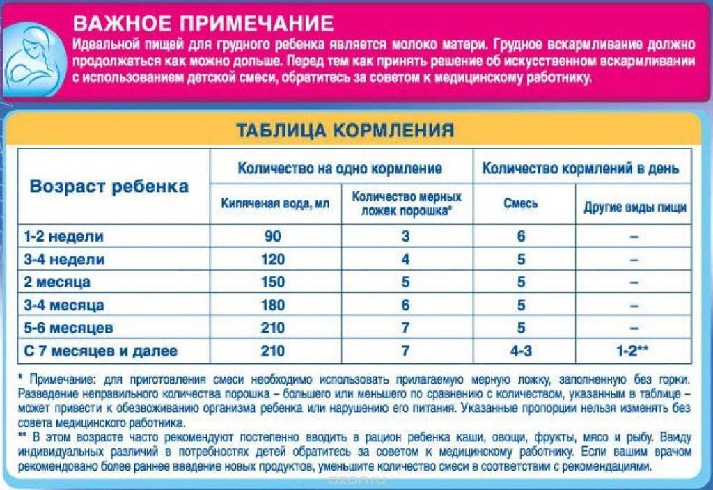 Молочные смеси при аллергии к белкам сои и молока - сибирский медицинский портал