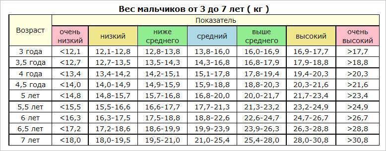 Рост и вес ребенка в 3 года: развитие в 4, 5, 6, 7 лет