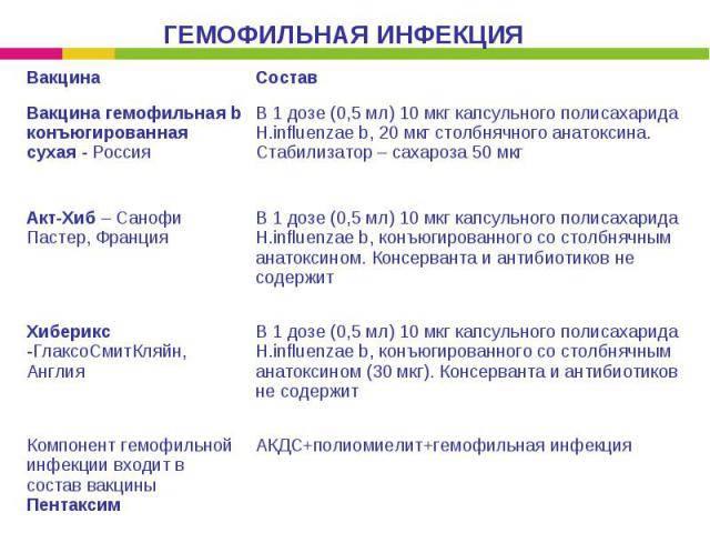 Гемофильная инфекция, прививка от гемофильной инфекции